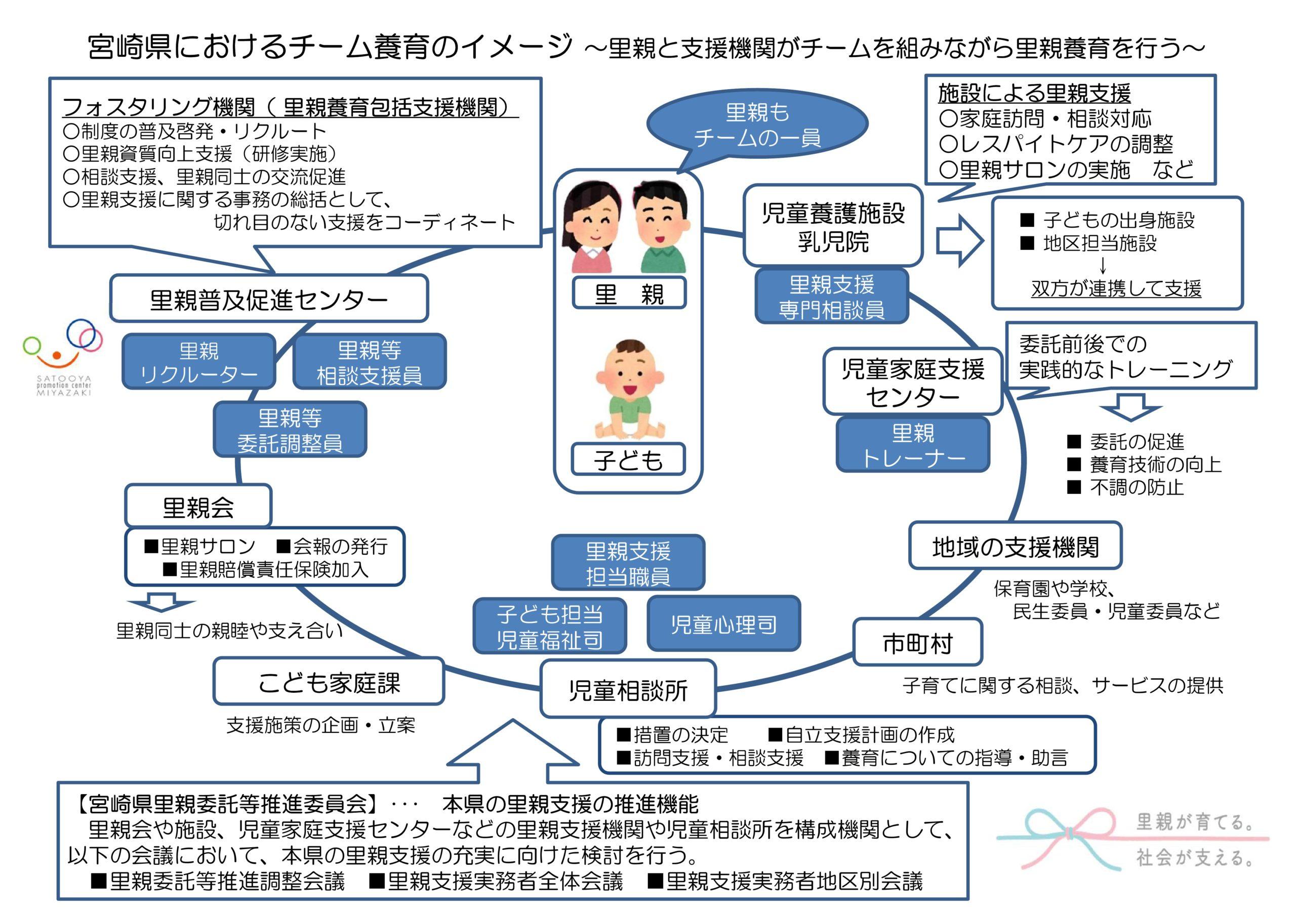 宮崎県におけるチーム養育のイメージ~里親と支援機関がチームを組みながら里親養育を行う~